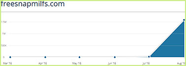 freesnapmilfs.com statistics
