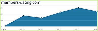 Members-dating.com traffic statistics